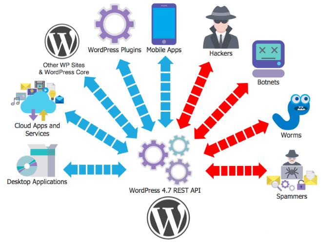 API WordPress REST