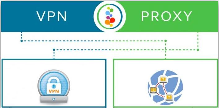 Tìm hiểu sự khác nhau giữa SOCKS Proxy vs VPN