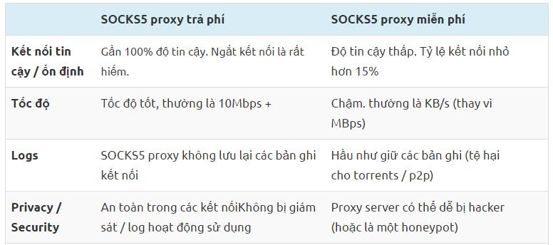 Socks5 Proxy Miễn Phí Với Trả Phí