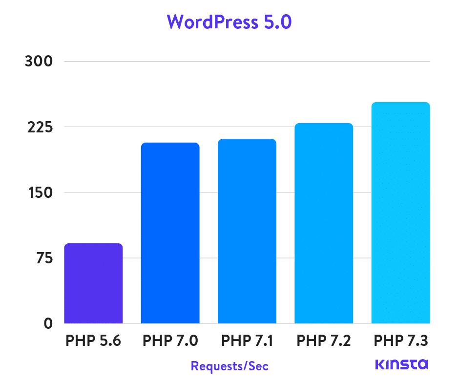 Tốc độ xử lý php 7.3